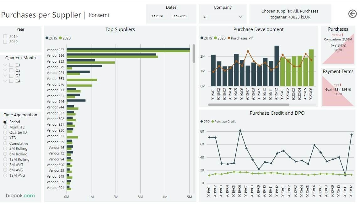 Esimerkki Power BI raportti